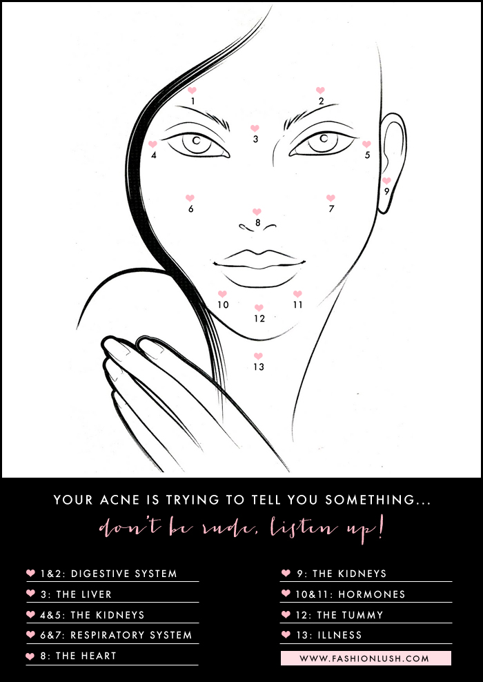Acne Face Mapping Decode Your Breakouts - Chinese face map for acne