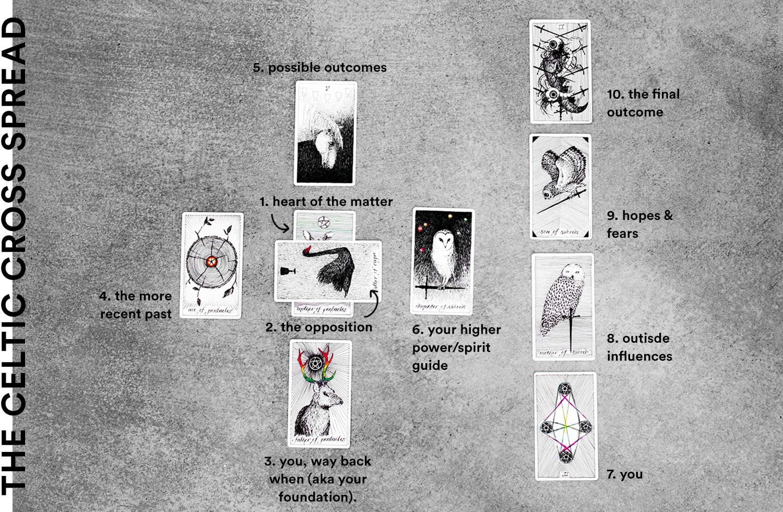 fashionlush, celtic cross, how to read tarot